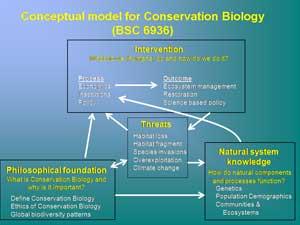 BIOLOGY NATURE OF PRINCIPLES EDUCATION