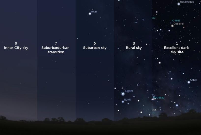 Image showing the differences in the night sky as ex&les of the Bortle Sky Index & Light Pollution Obscures the Night Sky for Astronomy